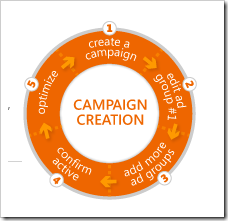PPC Back to Basics II - Create Your Campaign