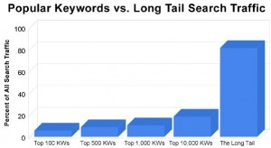 Never underestimate Long Tail keywords